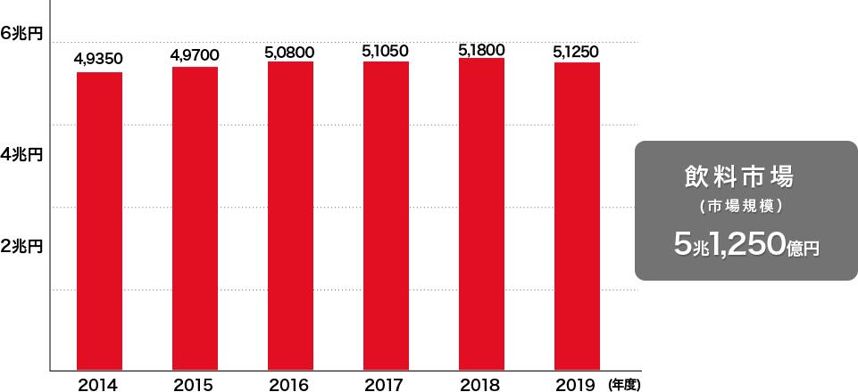 飲料市場(市場規模5兆1,250億円)